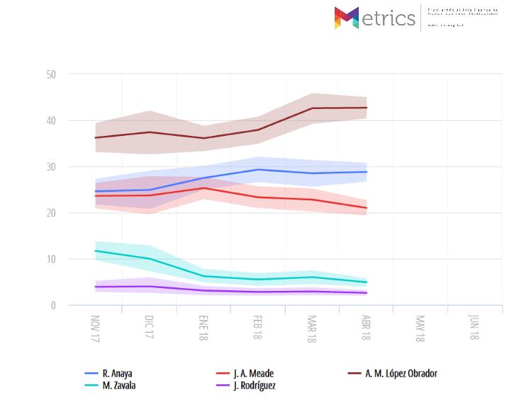 Metrics - Elecciones 2018, Encuestas, México
