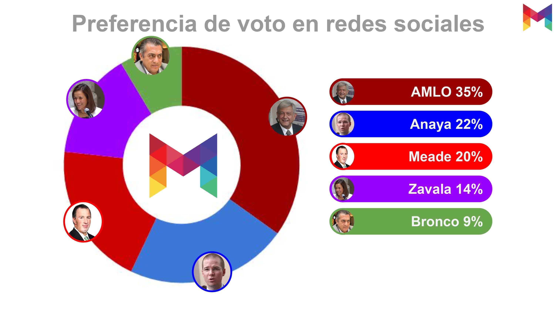 Elecciones 2018 - Metrics