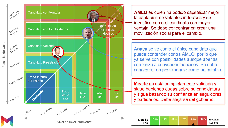 Metrics - Elecciones 2018