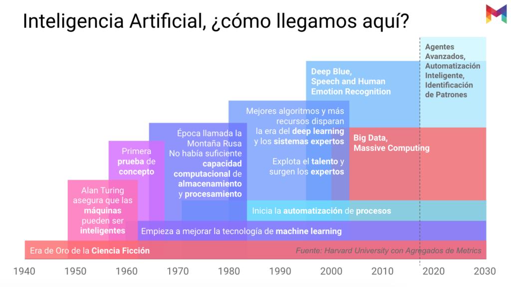 estudio-madurez-inteligencia-artificial-mexico-02@metricser