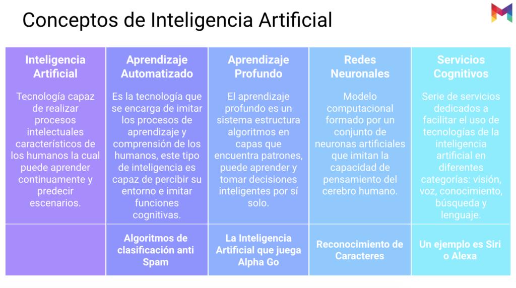 estudio-madurez-inteligencia-artificial-mexico-03@metricser