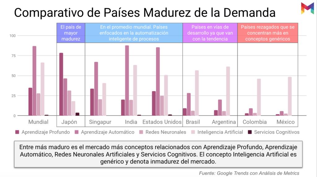 estudio-madurez-inteligencia-artificial-mexico-07@metricser