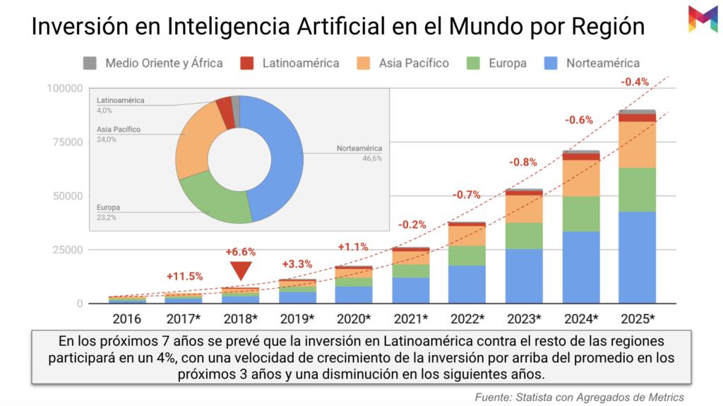 estudio-madurez-inteligencia-artificial-mexico-08@metricser