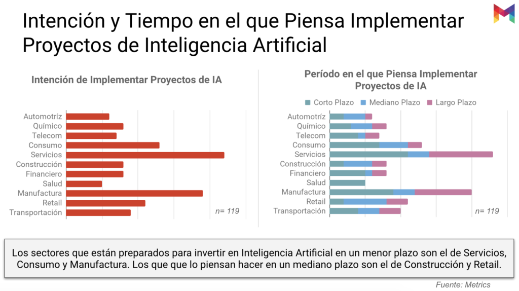estudio-madurez-inteligencia-artificial-mexico-12@metricser