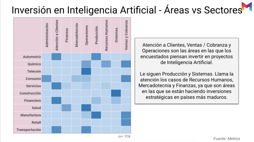 estudio-madurez-inteligencia-artificial-mexico-13@metricser