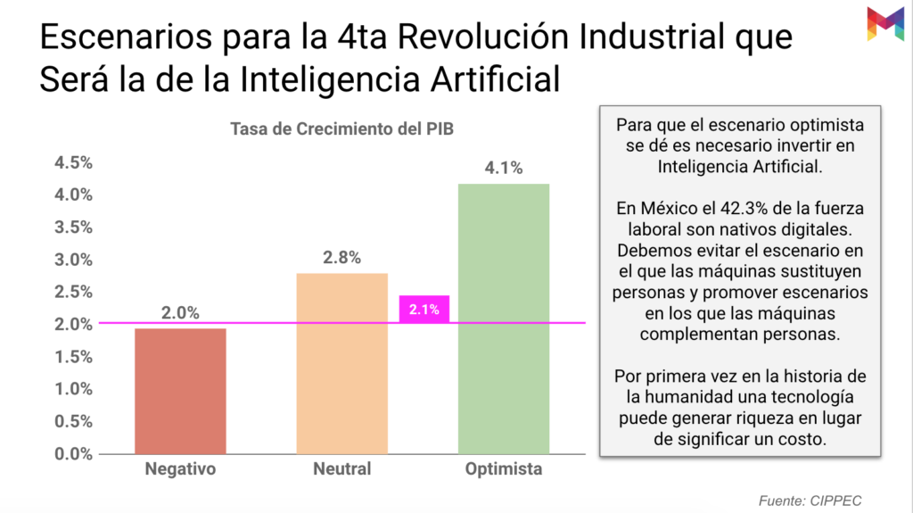estudio-madurez-inteligencia-artificial-mexico-16@metricser