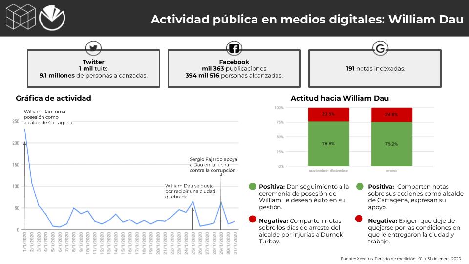 Alcaldes, Colombia, Conversación digital - Metrics