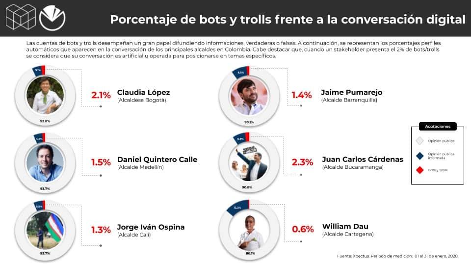 Metrics - Alcaldes, Colombia, Conversación digital