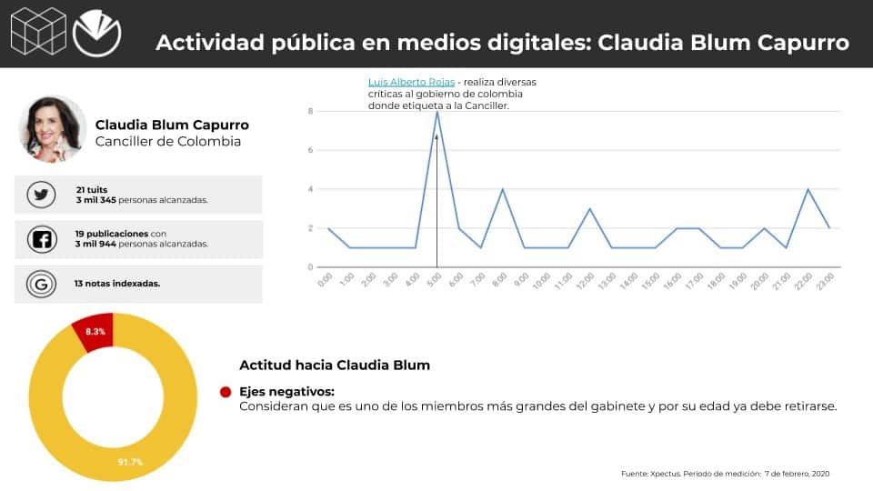 Metrics - Colombia, Conversación digital, Gabinete