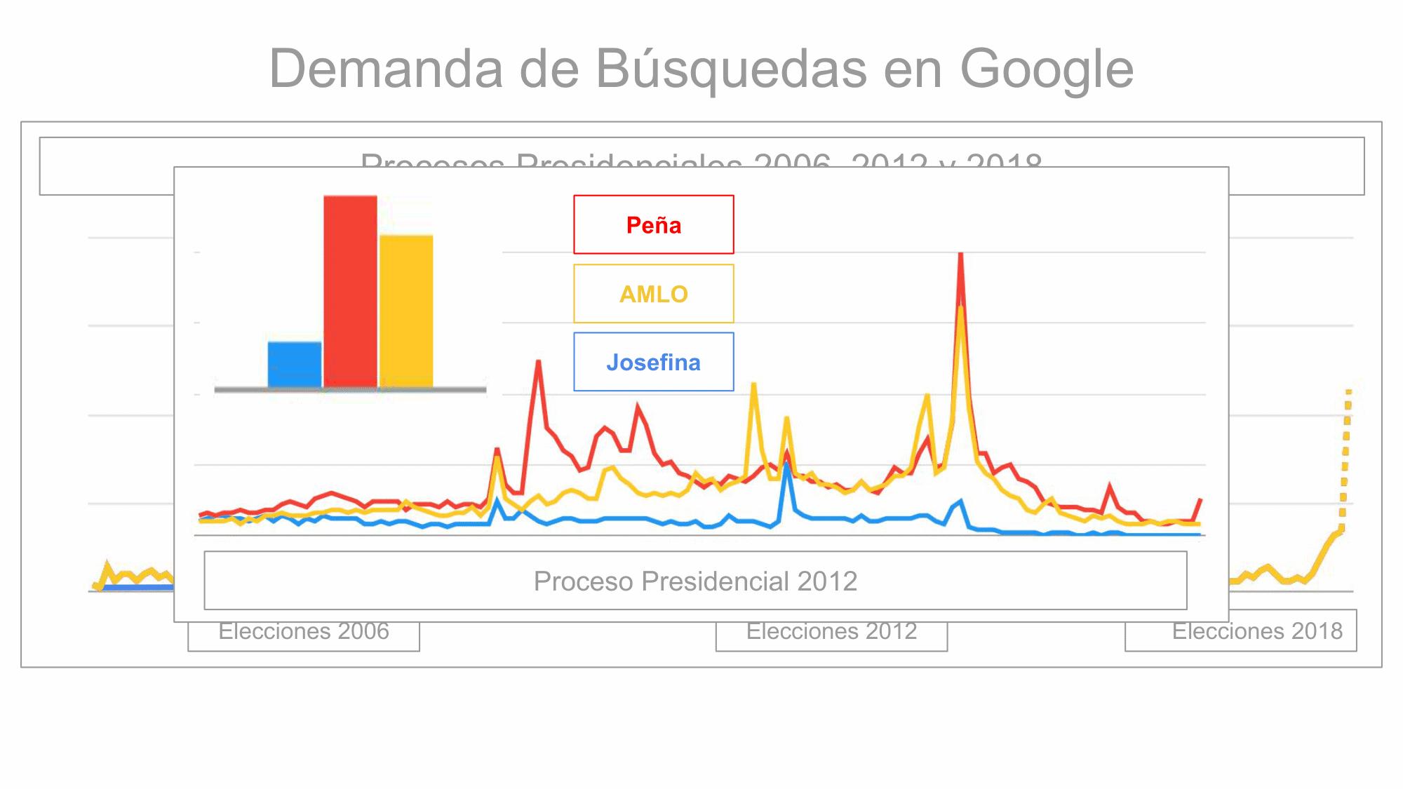 Metrics - Candidatos, Elecciones 2018, México