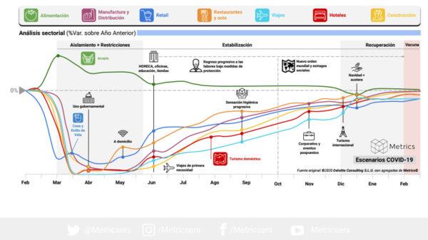 Recuperación económica en época del Coronavirus en México, 20 de abril