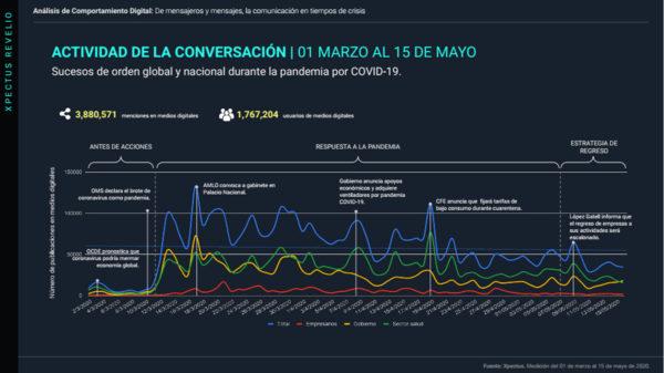 analisis-comportamiento-coronavirus-en-mexico-comunicacion-15-de-mayo-2020