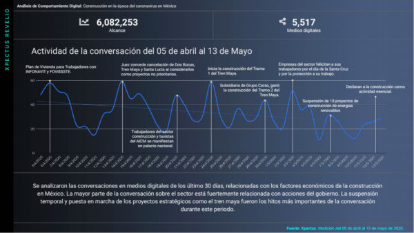 analisis-comportamiento-coronavirus-en-mexico-construccion-13-de-mayo-2020
