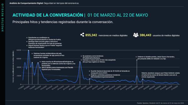 analisis-comportamiento-coronavirus-en-mexico-seguridad-22-de-mayo-2020