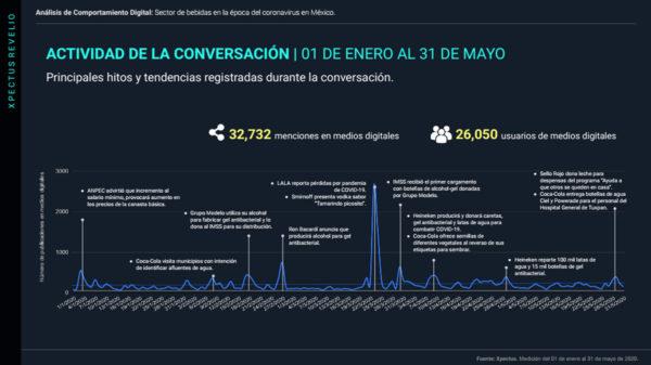 bebidas en epoca del coronavirus en mexico 31 mayo@metricser-lite