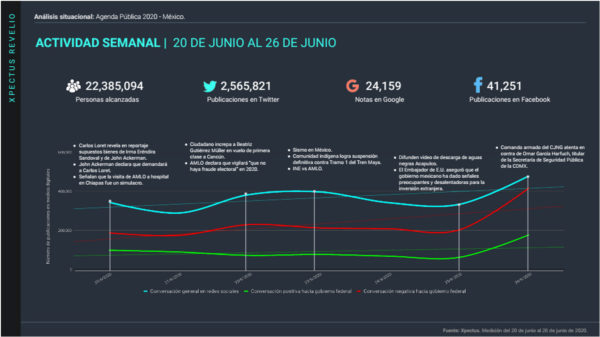analisis-situacional-agenda-publica-en-mexico-26-junio-lite