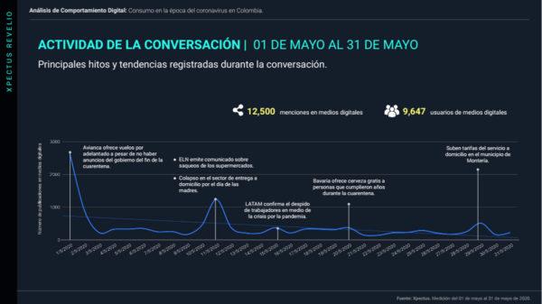 consumo en epoca del coronavirus colombia 11 junio