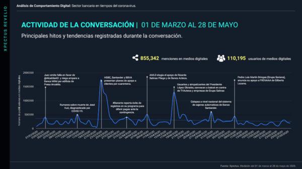 extracto-bancos-en-epoca-del-coronavirus-en-México-4-de-junio