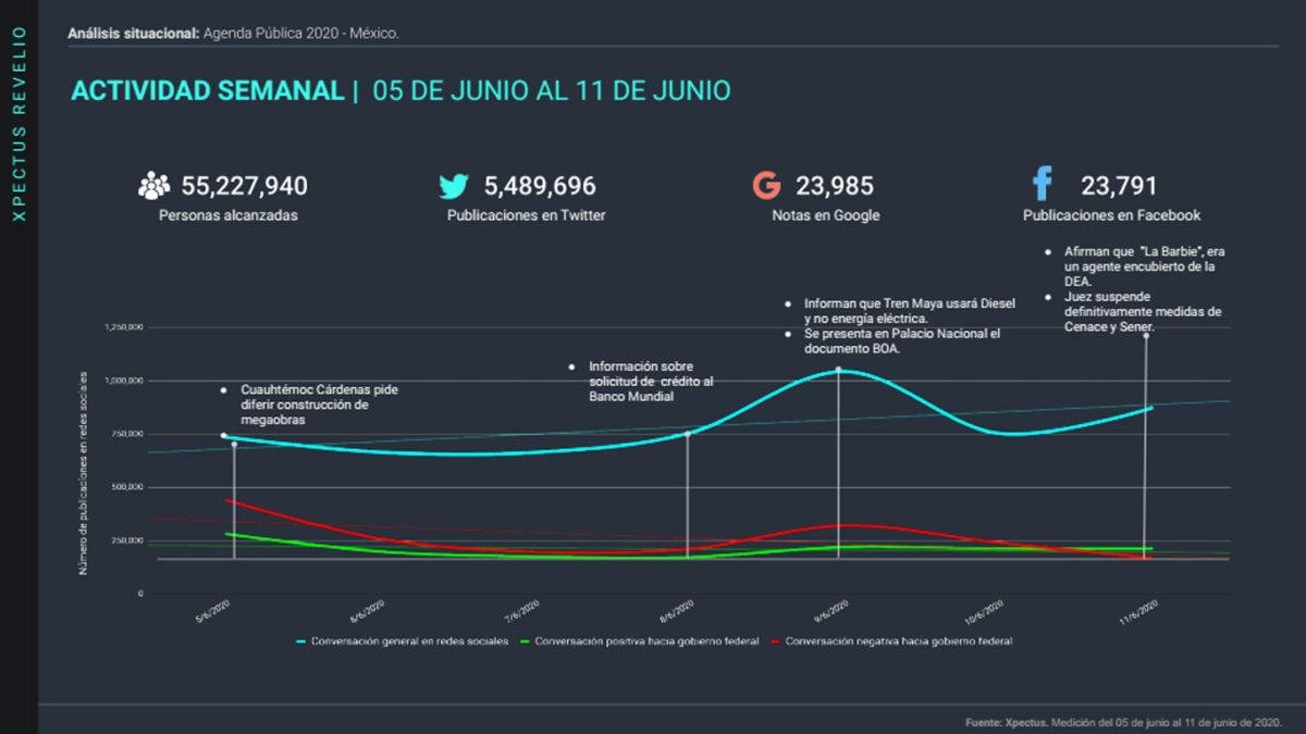 Análisis situacional: Agenda Pública en México 2020, 15 de junio