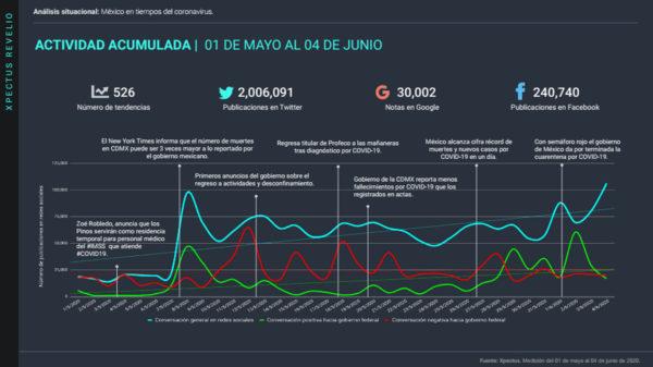 freemium analisis situacional de Coronavirus en México, 06 de junio
