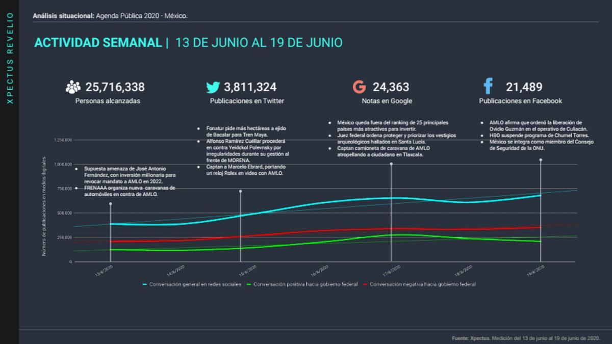 analisis situacional: agenda publica en mexico 2020, 22 junio@metricser