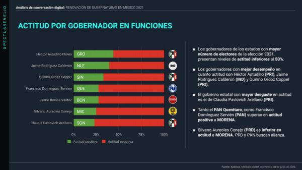 renovacion-gubernaturas-mexico-2021-10-julio-lite@metricser
