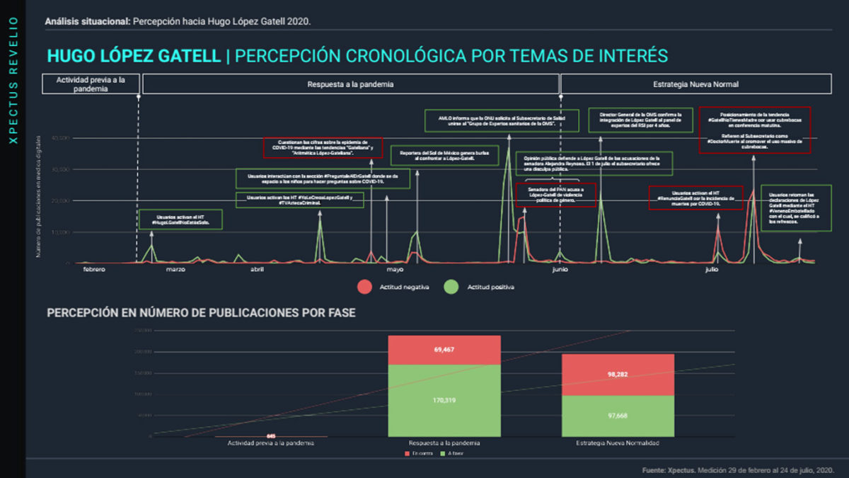 img-percepcion-cronologica-lopez-gatell-28-de-julio-full@metricser