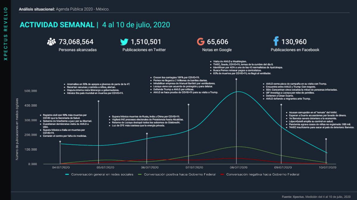 analisis-situacional-agenda-publica-mexico-12-julio@metricser