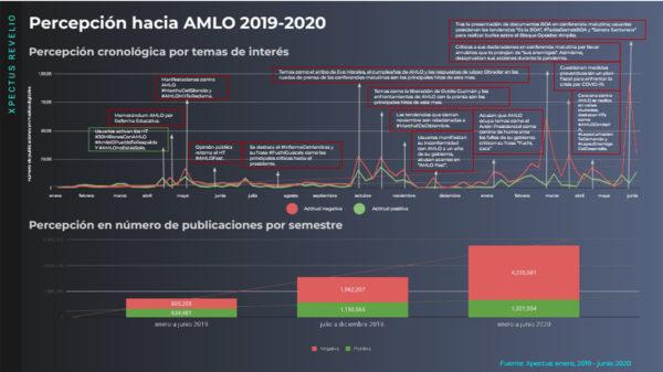 lite-percepcion-hacia-amlo-2019-2020-01-julio@metricser