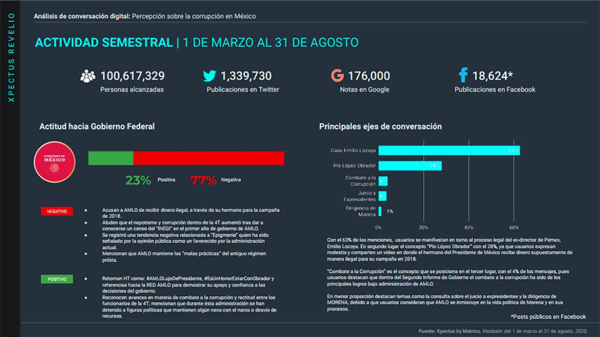 Metrics - Conversación digital, Corrupción, México, Stakeholders