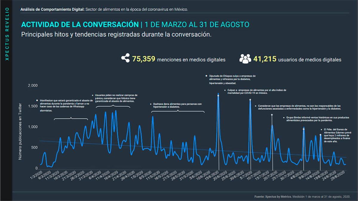 Comportamiento digital, Sector alimentos, Stakeholders, México, Coronavirus, Covid-19, Crisis