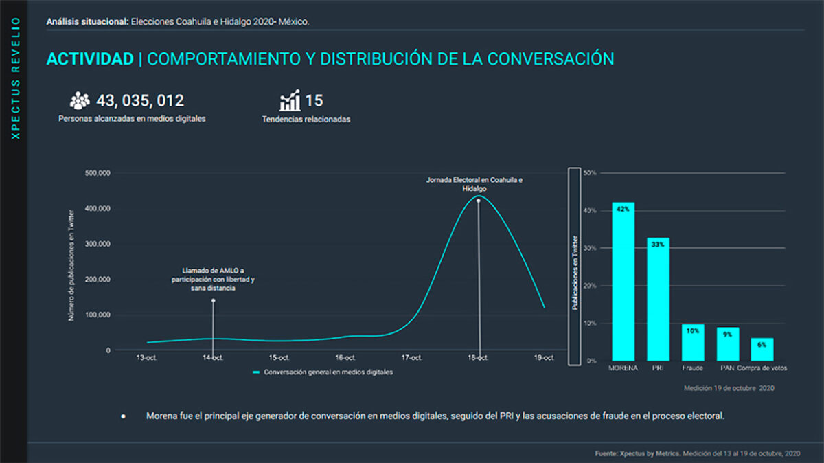 Elecciones 2020, Coahuila e Hidalgo, análisis situacional, stakeholders, Agenda pública, Metrics, Metricser