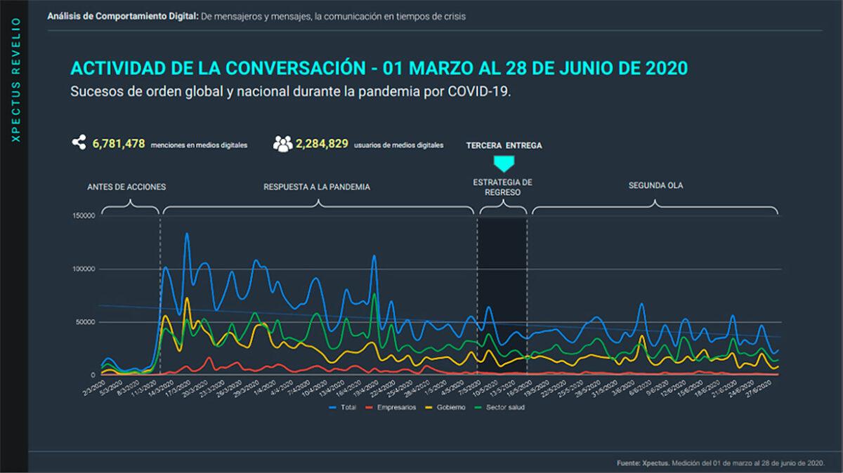 Metrics - Comportamiento digital, Comunicación, Coronavirus, Covid-19, Infodemia, México, Stakeholders