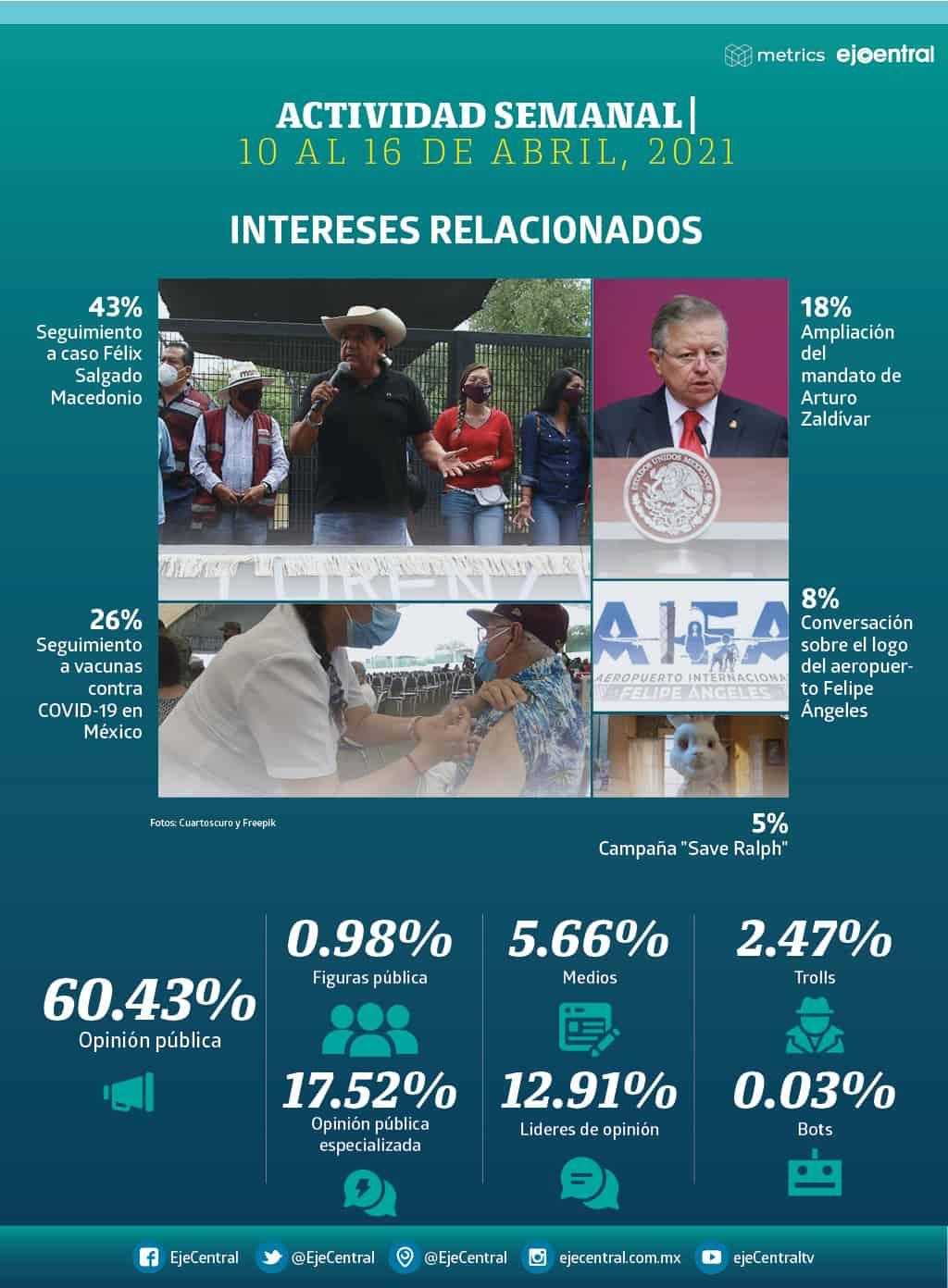 Metrics - Facebook, Félix Salgado Macedonio, Gobierno de Guerrero, Redes Sociales