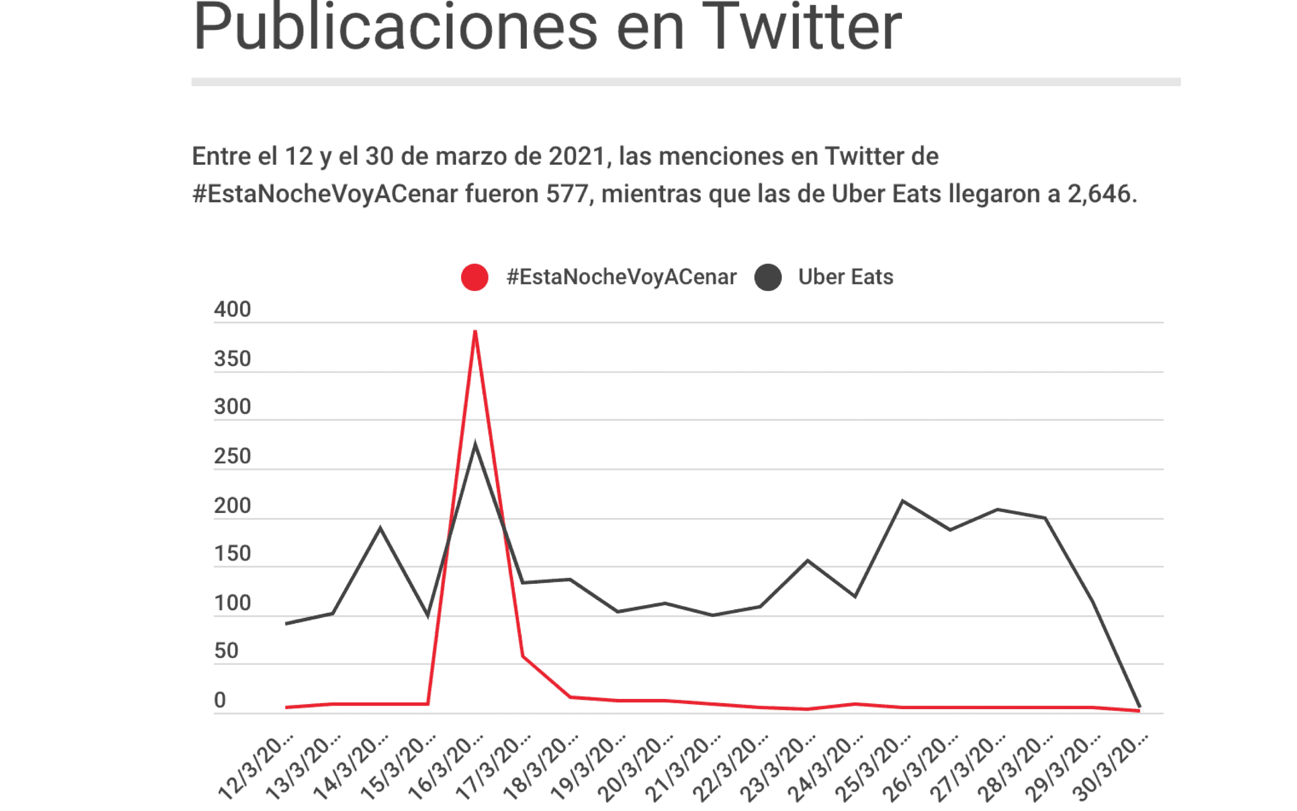 Metrics - Campaña Mercadotecnia, Covid-19, empresas y covid-19, uber eats