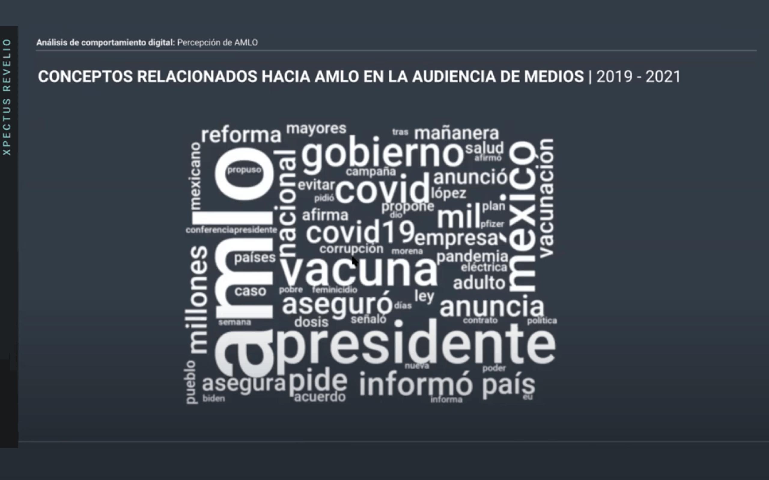 Metrics - AMLO, Análisis conversación digital, Conversación digital, percepción de amlo