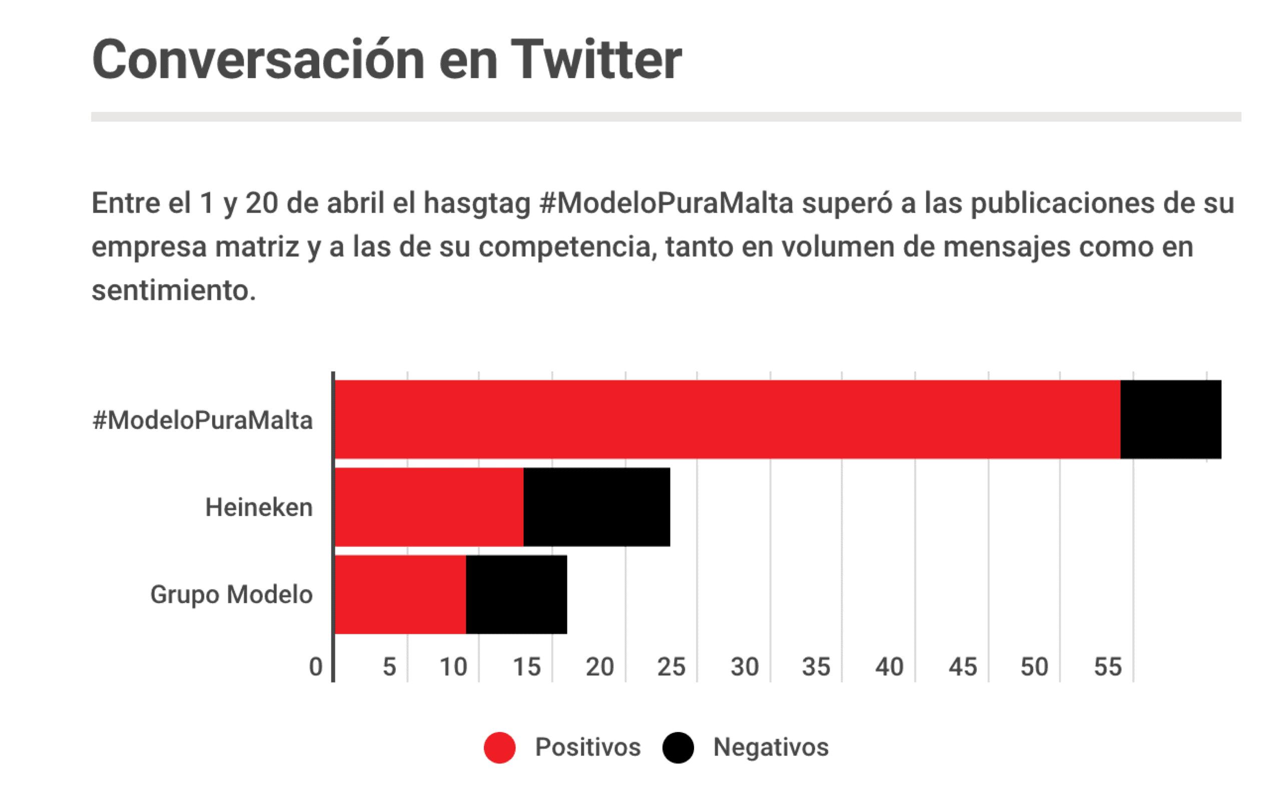 Metrics - Análisis campaña, Mercadotecnia, Metrics, modelopuramalta, Twitter