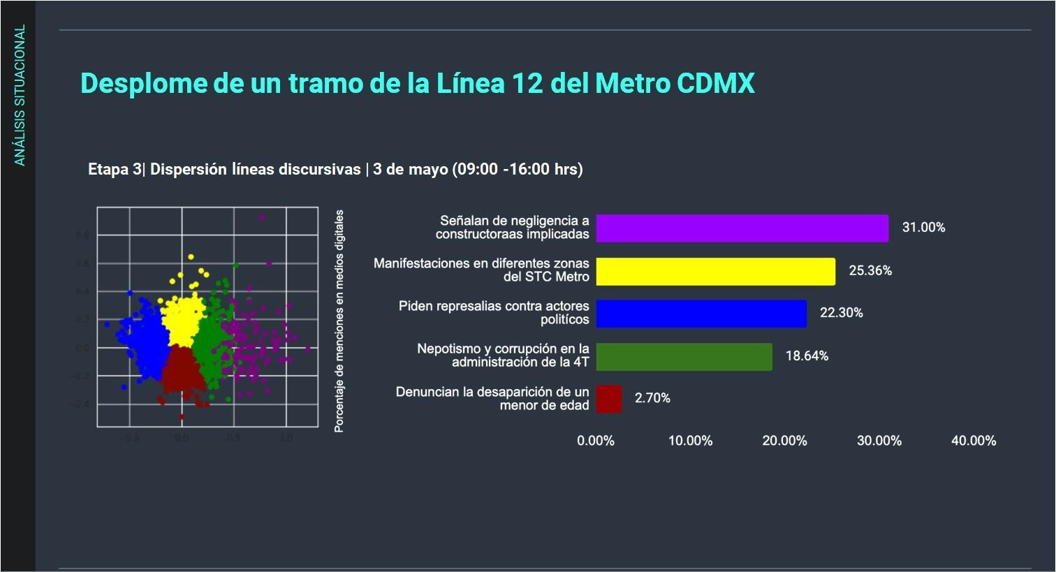 Metrics - cdmx, colapso metro cdmx, linea 12, metro cdmx, transporte, zona metropolitana