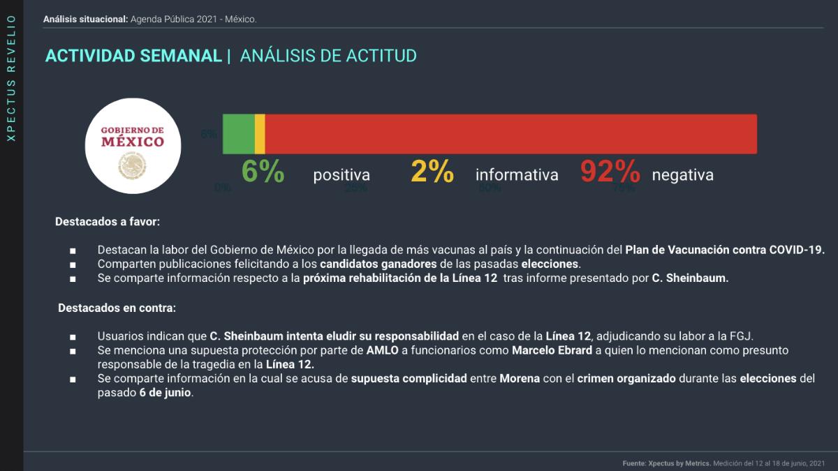 Análisis de la actitud hacia el Gobierno de México en el periodo del 12 al 18 de junio del 2021