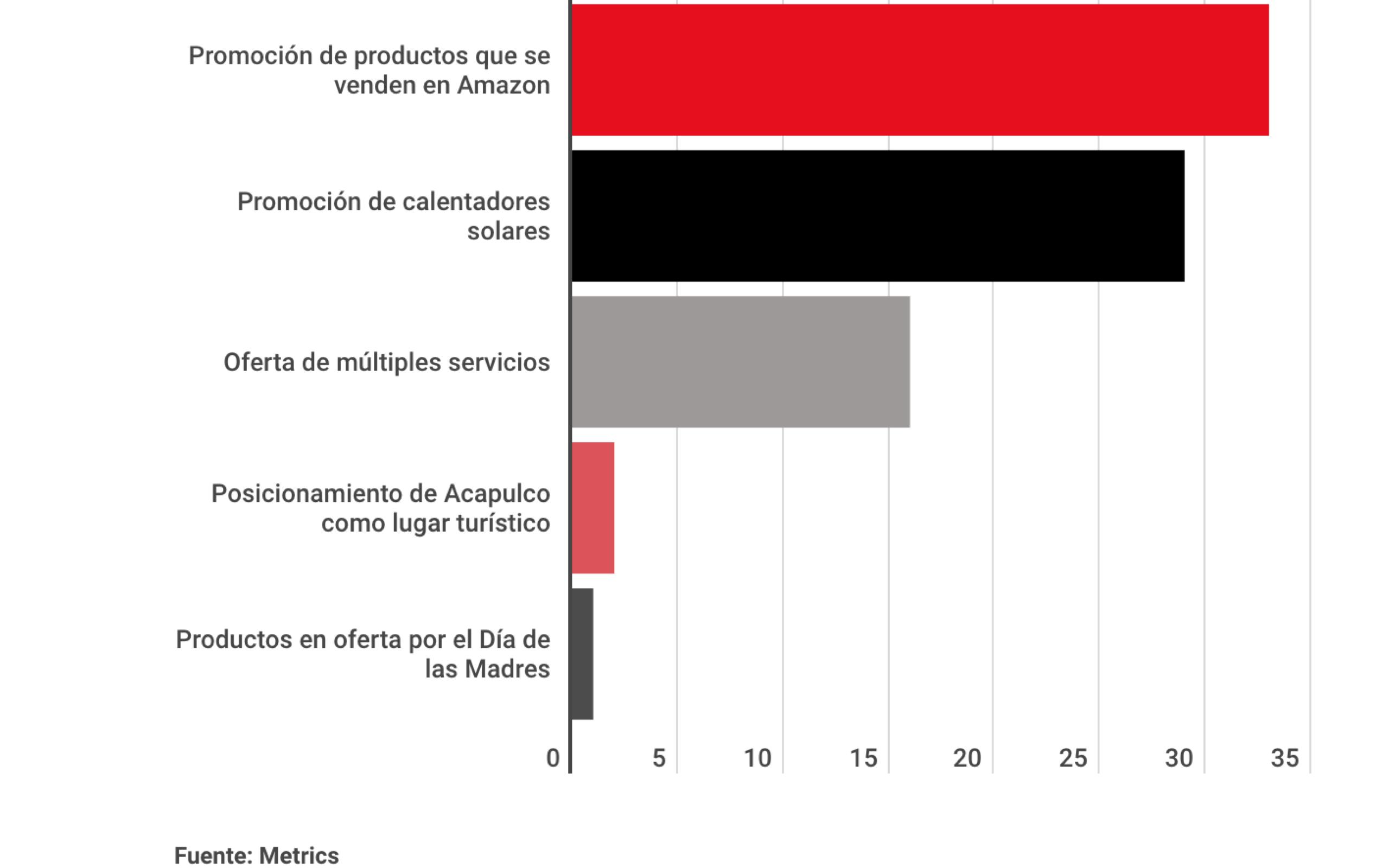 Metrics - analisis mercadotecnia, Conversación digital, linea 12, Luis Miguel, sabritas, series