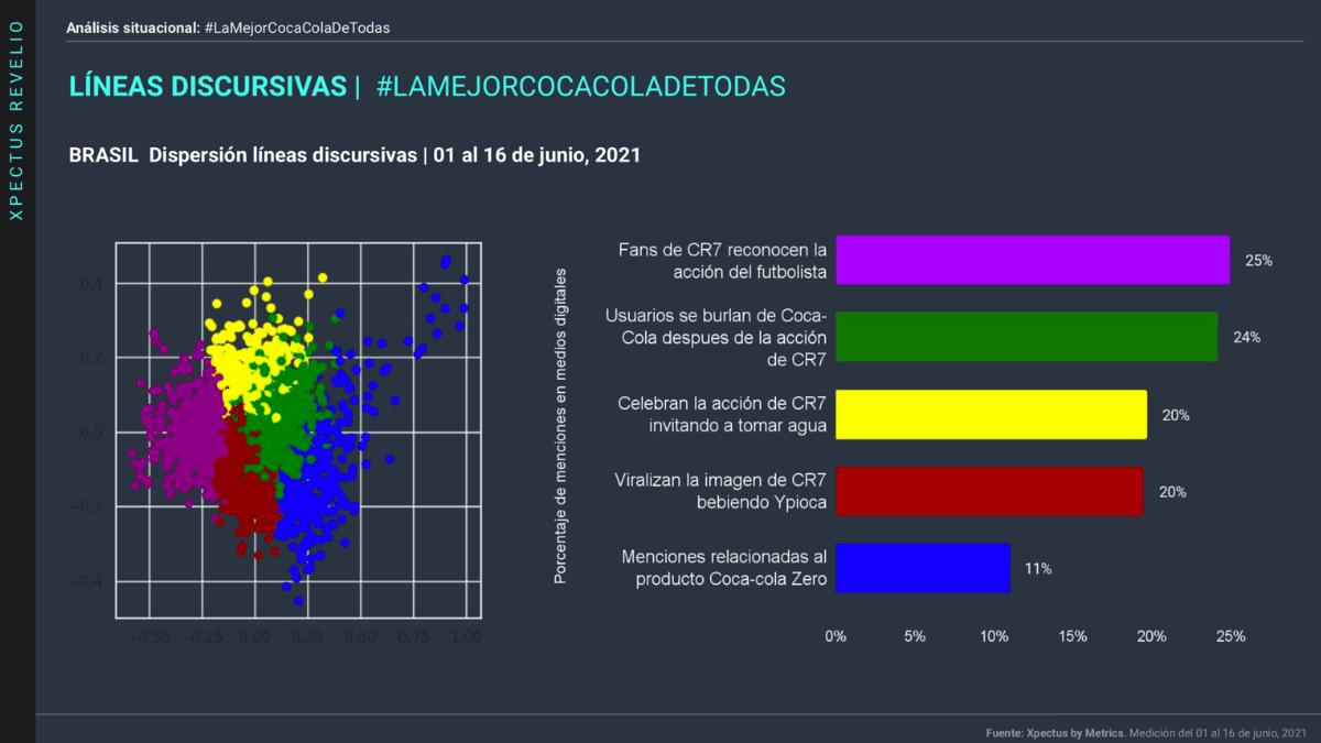 La imagen muestra un slide sobre el estudio de Metrics y el valor de marca de Coca Cola tras el efecto Cristiano. Líneas Discursivas