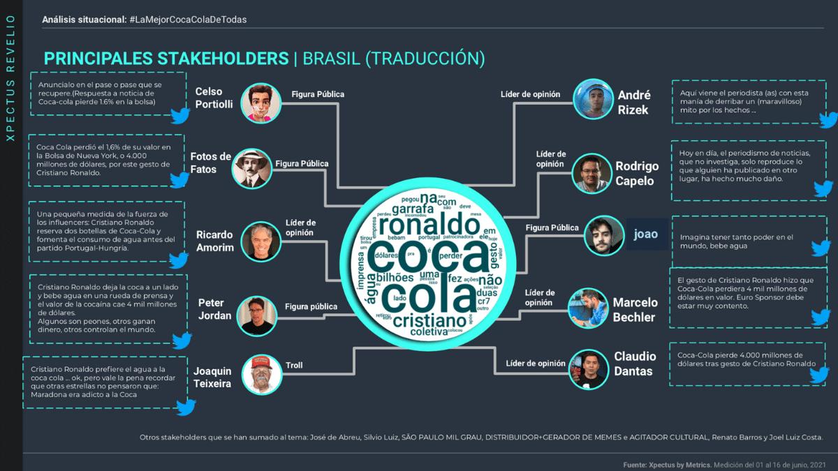 La imagen muestra un slide sobre el estudio de Metrics y el valor de marca de Coca Cola tras el efecto Cristiano. Stakeholders