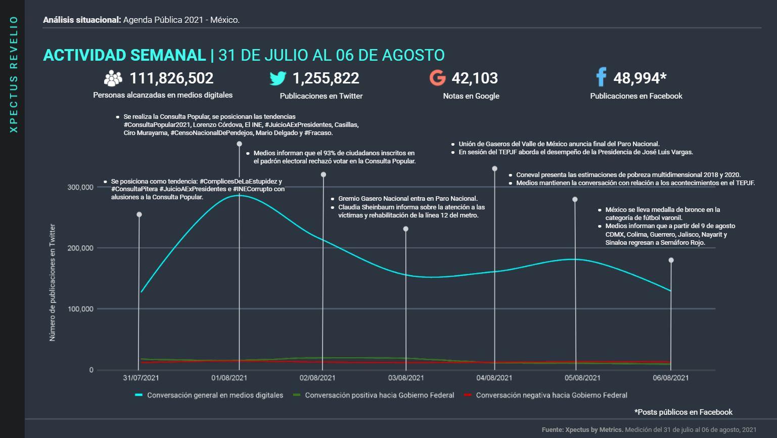 Metrics - Arturo Zaldívar, Consulta popular, Gas Bienestar, Gas natural, Manejo de Crisis, Tribunal electoral