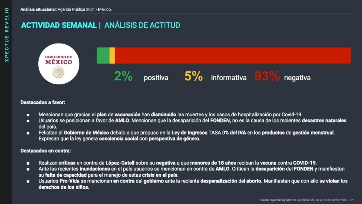 Agenda Pública Nacional, gráfica de actitud