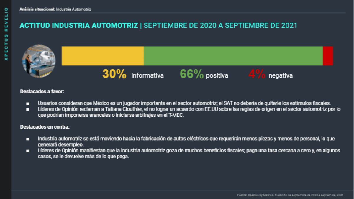 Metrics - Análisis situacional, autos eléctricos, industria automotriz